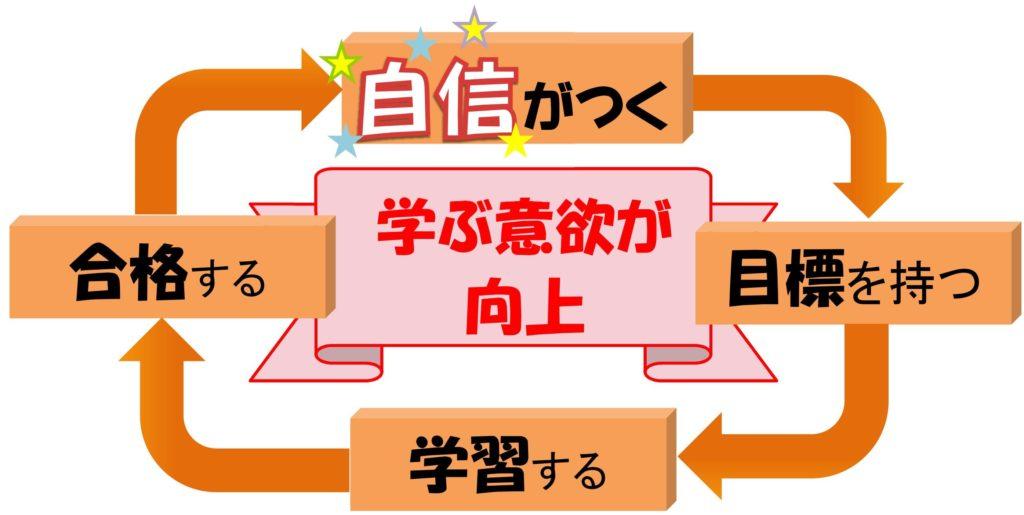 漢検 学習意欲 サイクル