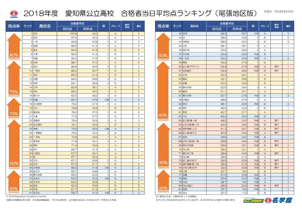 2018年度 愛知県公立高校 合格者当日平均点 ランキング表