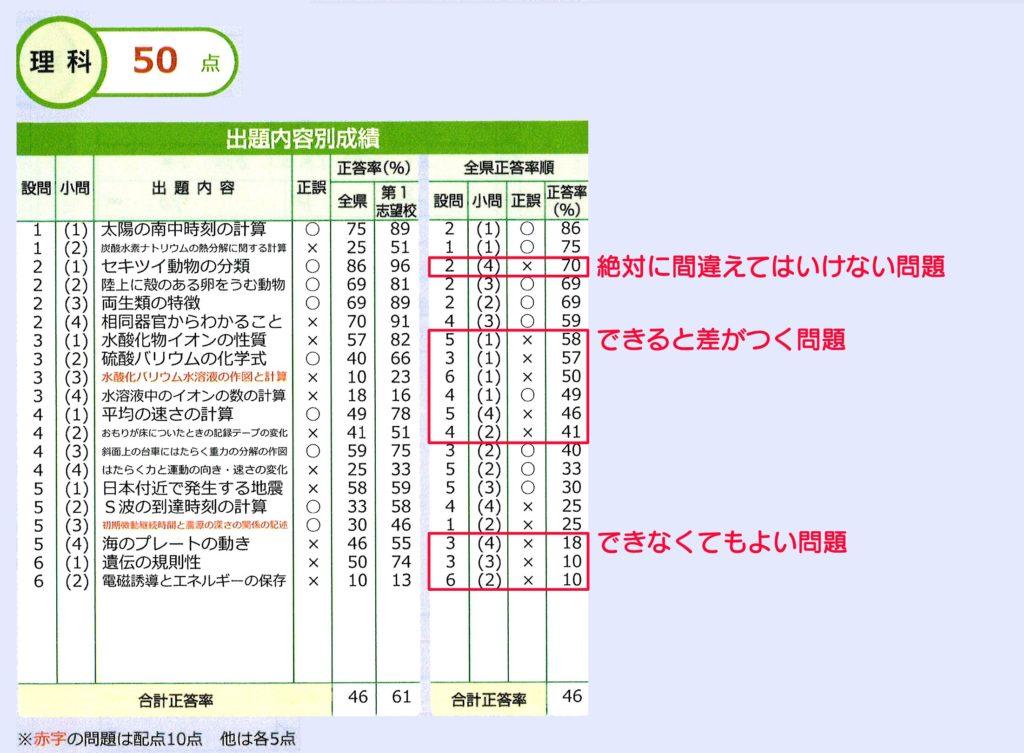 全県模試 正答率 分類