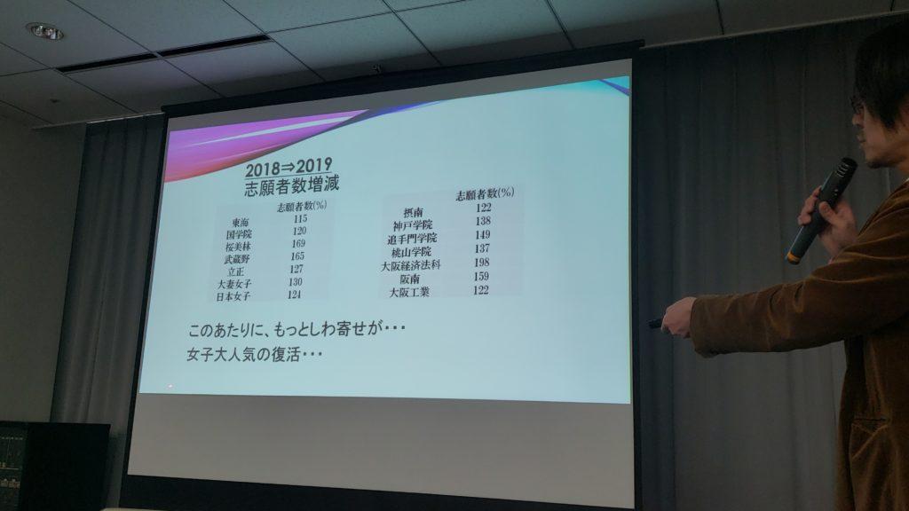 2018 2019 大学志願者数増減