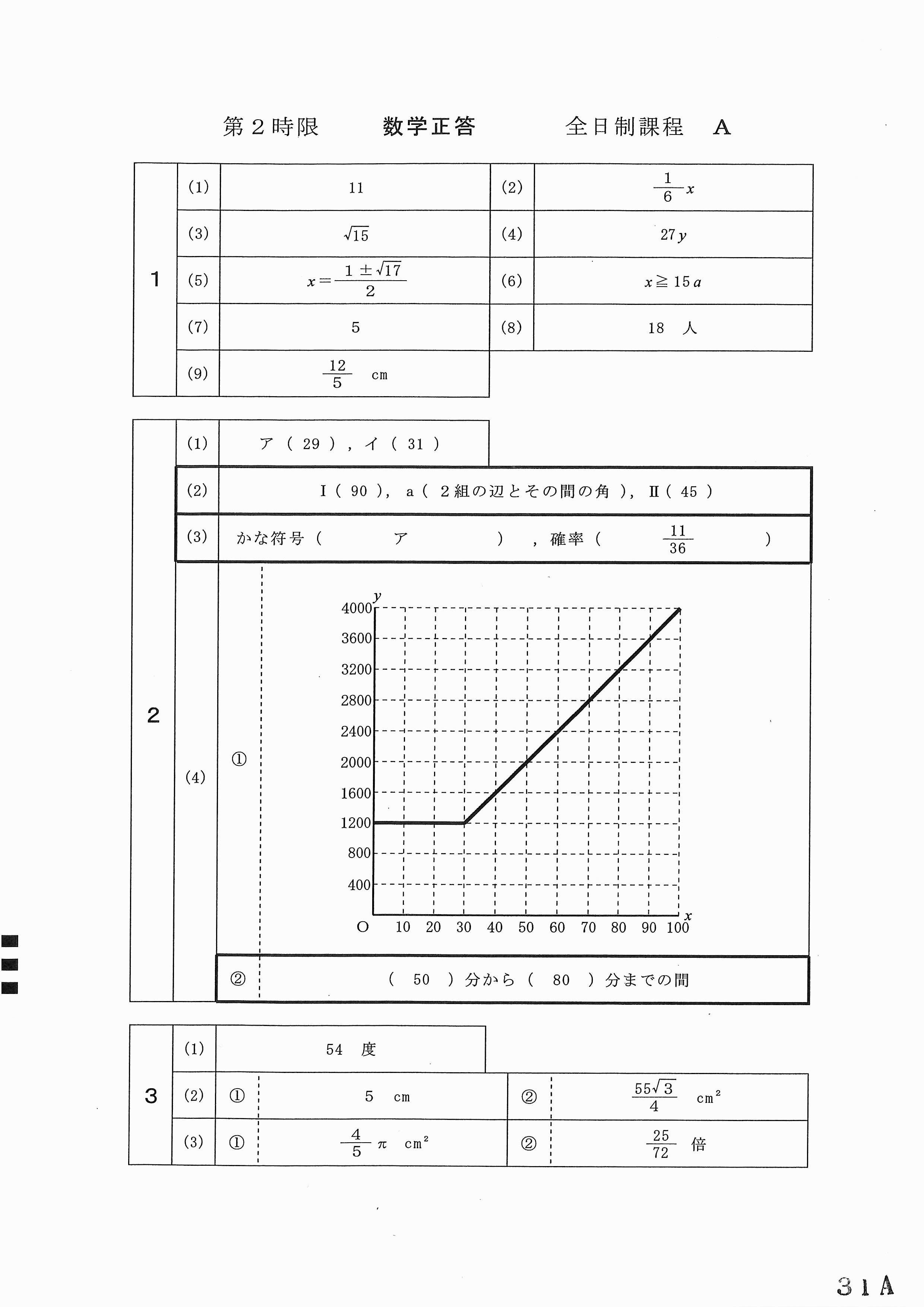 H31 愛知公立高校A 数学