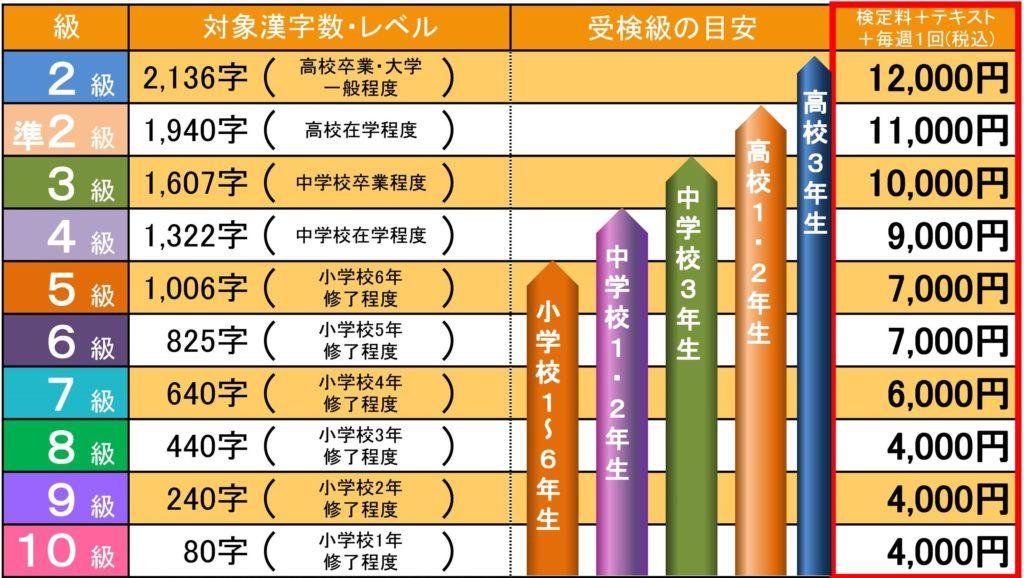 漢検レベル 料金表